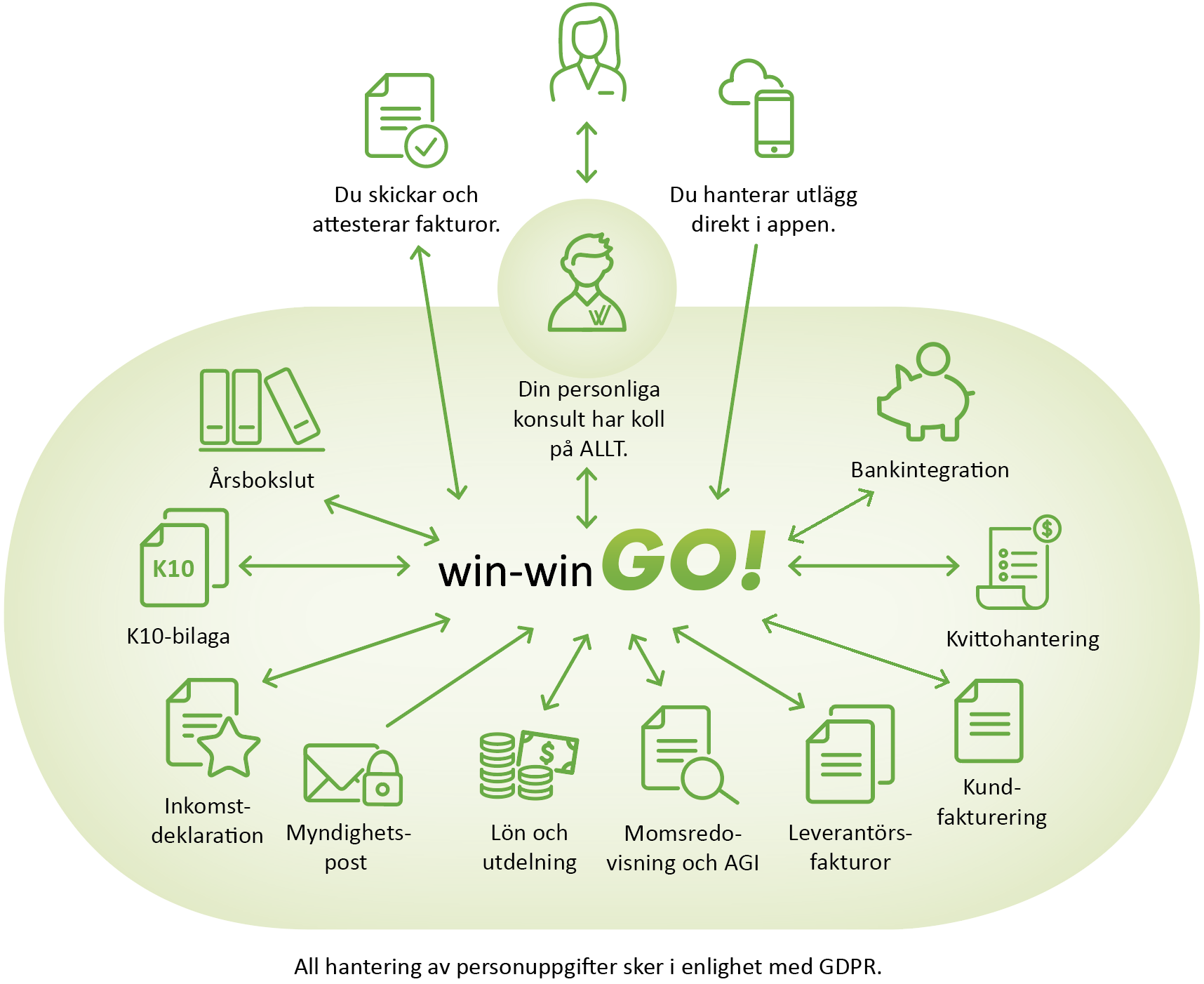 win-win_GO_solution